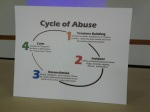 Domestic violence cycle ofabuse